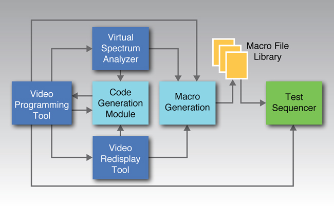 Video Programming Tool, Video Redisplay Tool, Virtual Spectrum Analyzer, and Test Sequencer Block Diagram.